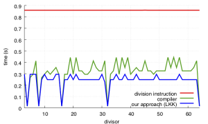 C++ – Daniel Lemire's blog