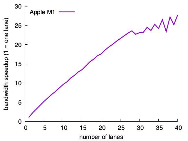 Memory access on the Apple M1 processor